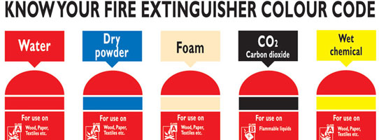 Fire Extinguisher Colours | CSCS Mock Test | CSCS Revision | CSCS ...